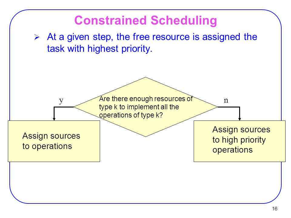 16  At a given step, the free resource is assigned the task with highest priority.