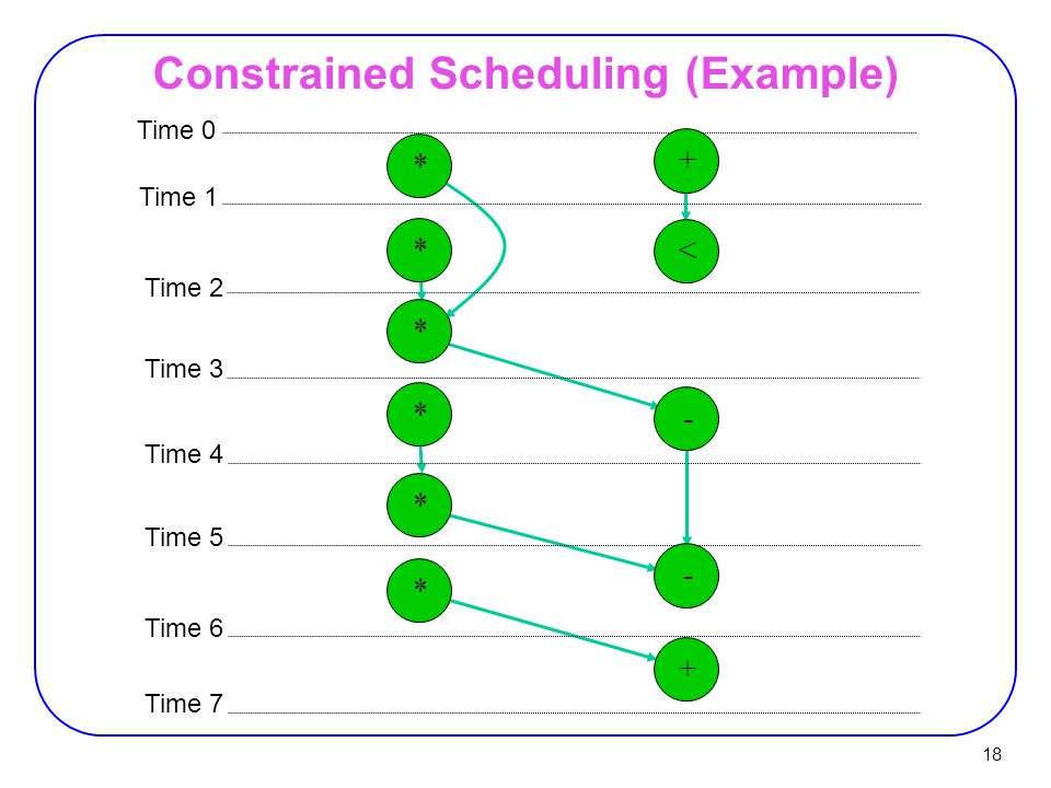 18 Time 0 Time 1 Time 2 Time 3 Time 4 Time 5 Time 6 Time 7 * + - < * * * * + * - Constrained Scheduling (Example)