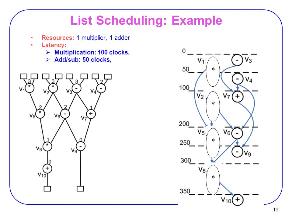 19 List Scheduling: Example Resources: 1 multiplier, 1 adder Latency:  Multiplication: 100 clocks,  Add/sub: 50 clocks, ****