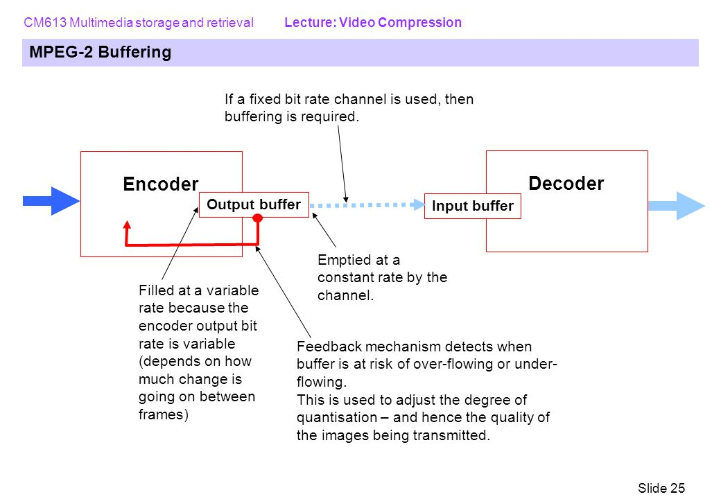 CM613 Multimedia storage and retrieval Lecture: Video Compression Slide 25 MPEG-2 Buffering Encoder Output buffer Decoder Input buffer Filled at a variable rate because the encoder output bit rate is variable (depends on how much change is going on between frames) If a fixed bit rate channel is used, then buffering is required.