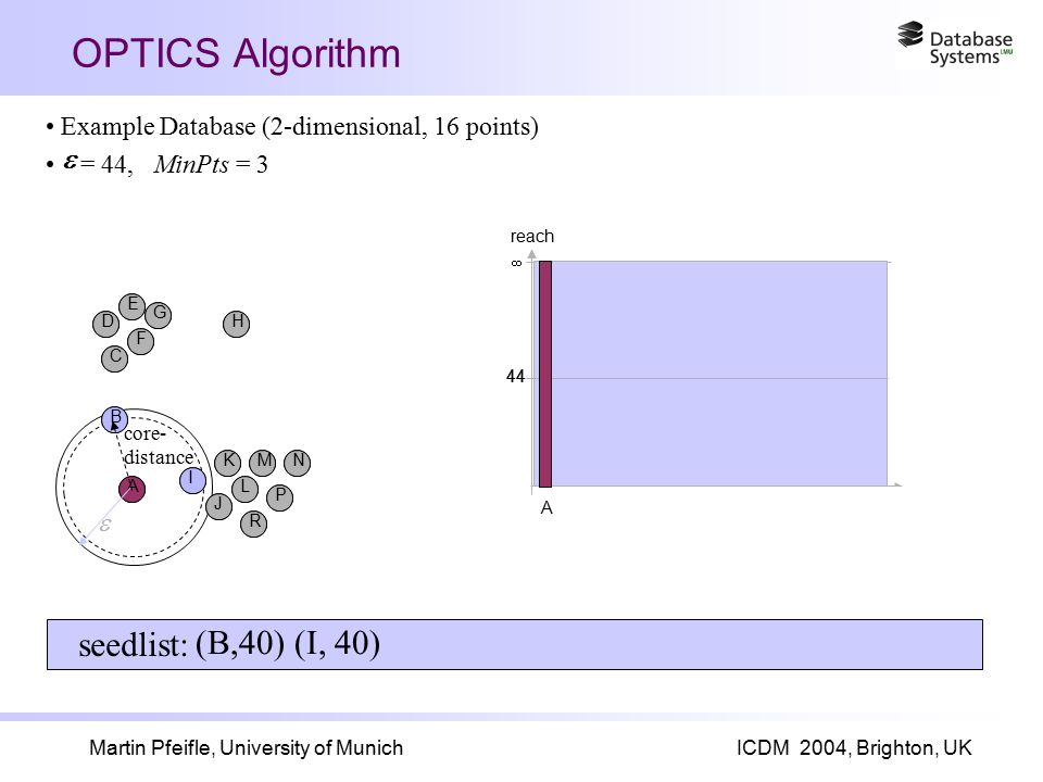 Martin Pfeifle, University of MunichICDM 2004, Brighton, UK OPTICS Algorithm A I B J K L R M P N C F D E G H 44  reach seedlist: Example Database (2-dimensional, 16 points) = 44, MinPts = 3  A I B J K L R M P N C F D E G H A 44   core- distance (B,40) (I, 40)