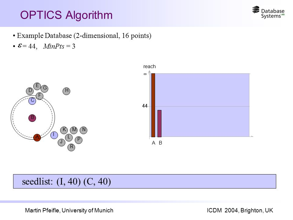 Martin Pfeifle, University of MunichICDM 2004, Brighton, UK OPTICS Algorithm 44  reach Example Database (2-dimensional, 16 points) = 44, MinPts = 3  A 44  B A I B J K L R M P N C F D E G H seedlist: (I, 40) (C, 40)