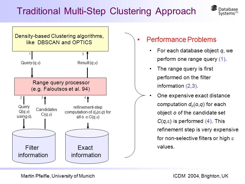 Martin Pfeifle, University of MunichICDM 2004, Brighton, UK Traditional Multi-Step Clustering Approach Range query processor (e.g.