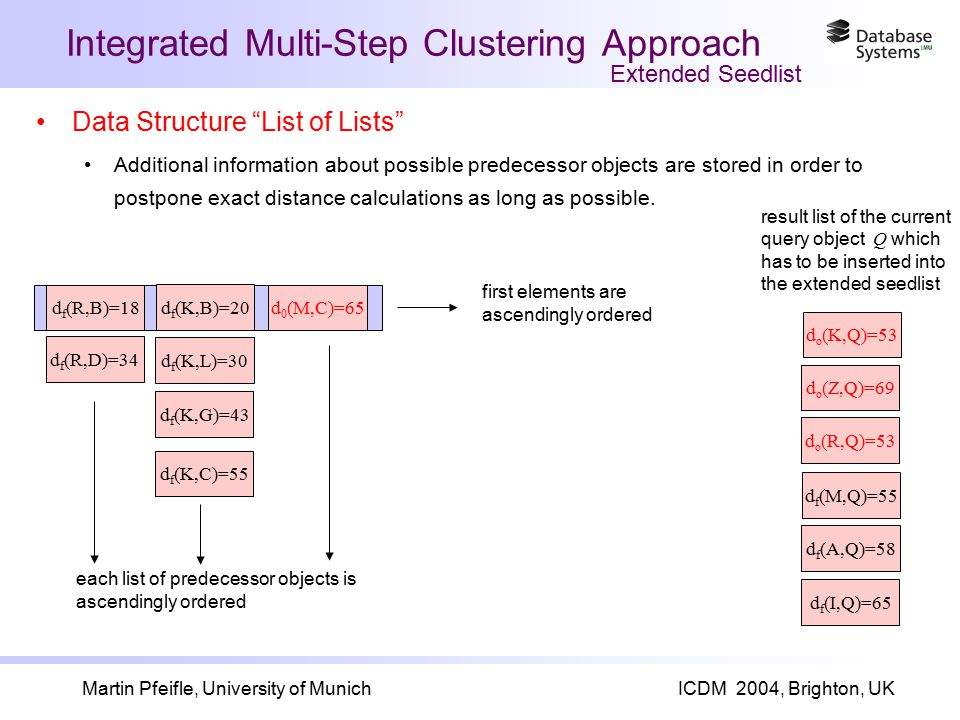 Martin Pfeifle, University of MunichICDM 2004, Brighton, UK d f (R,B)=18 d f (R,D)=34 d f (K,B)=20 d f (K,L)=30 d f (K,G)=43 Data Structure List of Lists Additional information about possible predecessor objects are stored in order to postpone exact distance calculations as long as possible.
