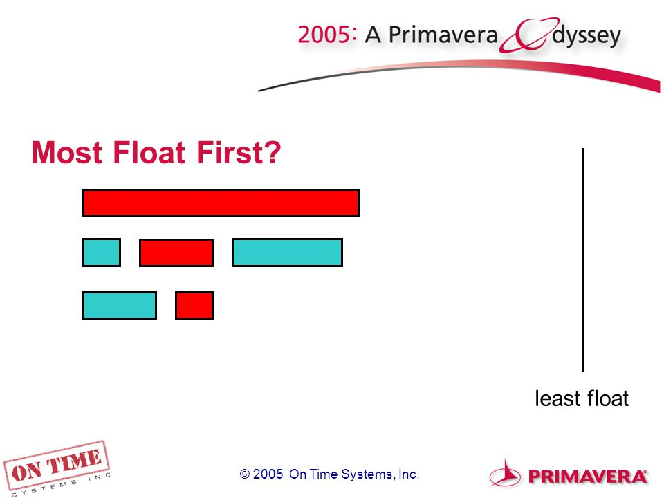 © 2005 On Time Systems, Inc. Most Float First least float