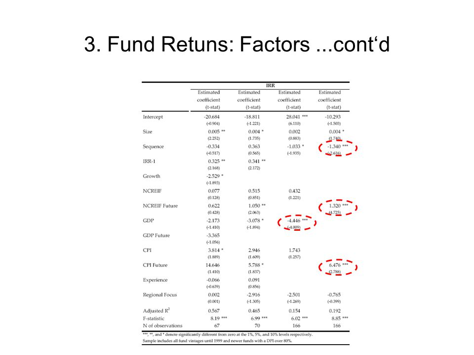 3. Fund Retuns: Factors...cont'd