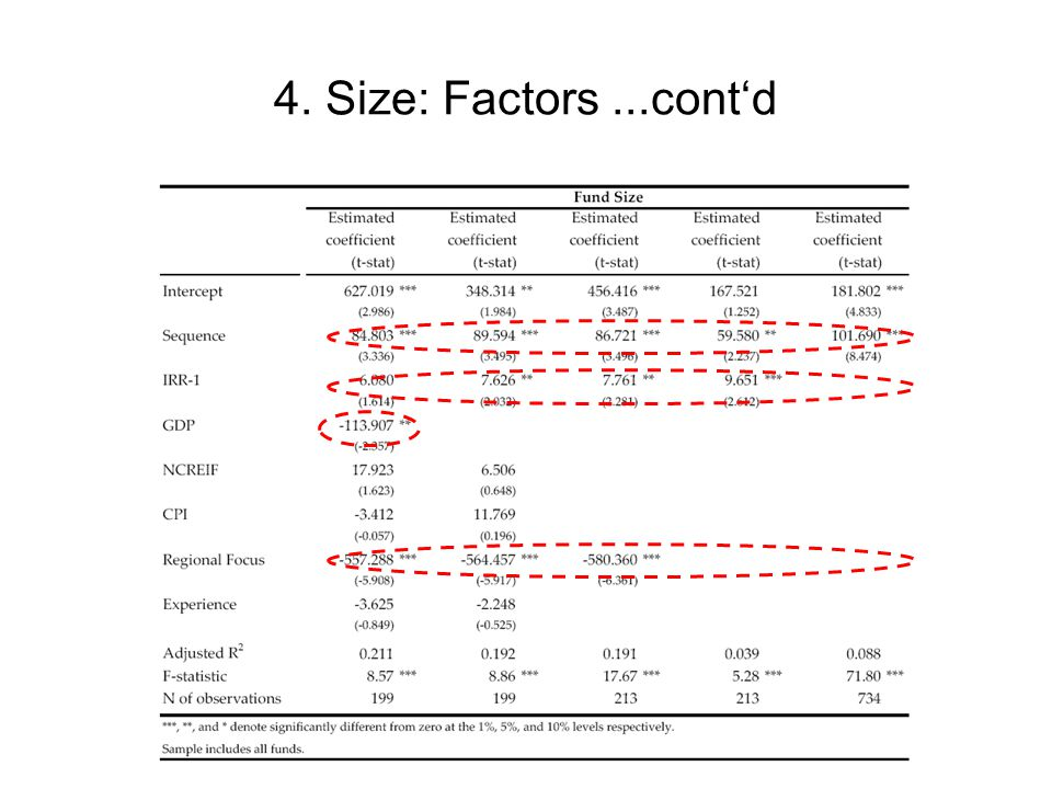 4. Size: Factors...cont'd