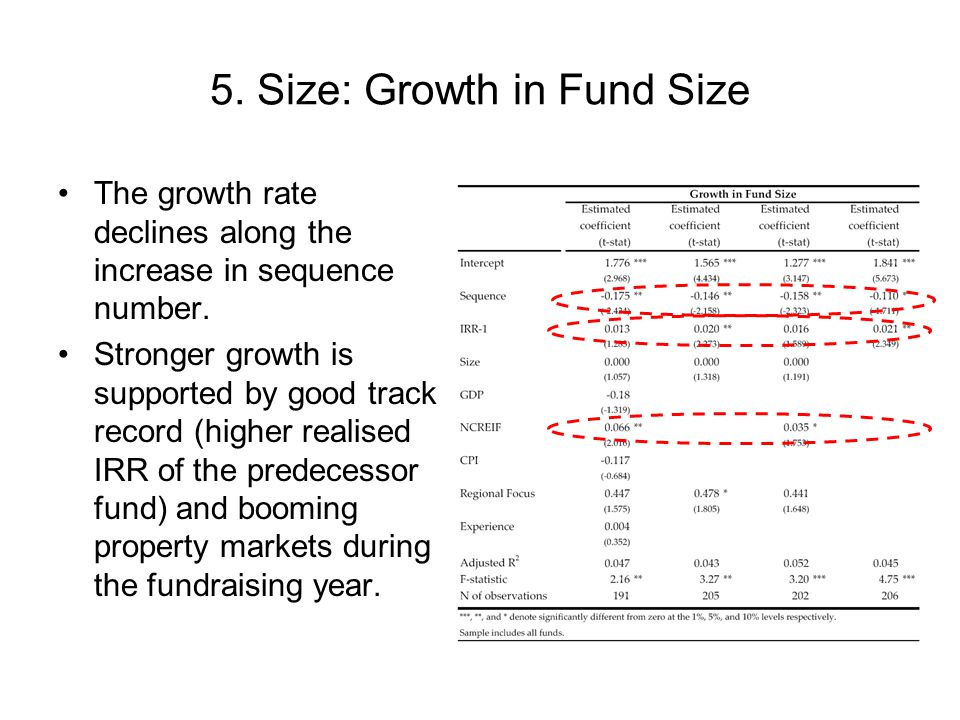 5.Size: Growth in Fund Size The growth rate declines along the increase in sequence number.