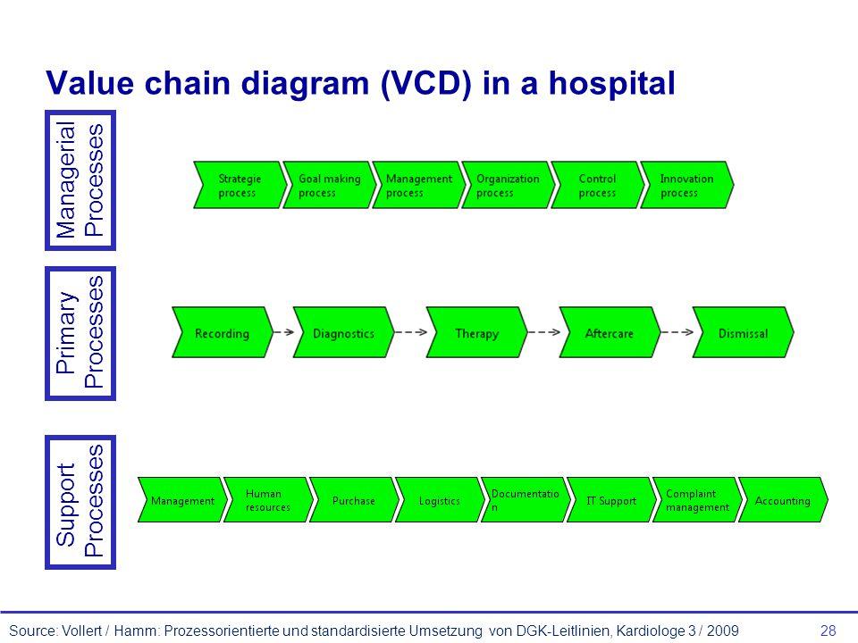 28 Value chain diagram (VCD) in a hospital Source: Vollert / Hamm: Prozessorientierte und standardisierte Umsetzung von DGK-Leitlinien, Kardiologe 3 / 2009 Managerial Processes Primary Processes Support Processes