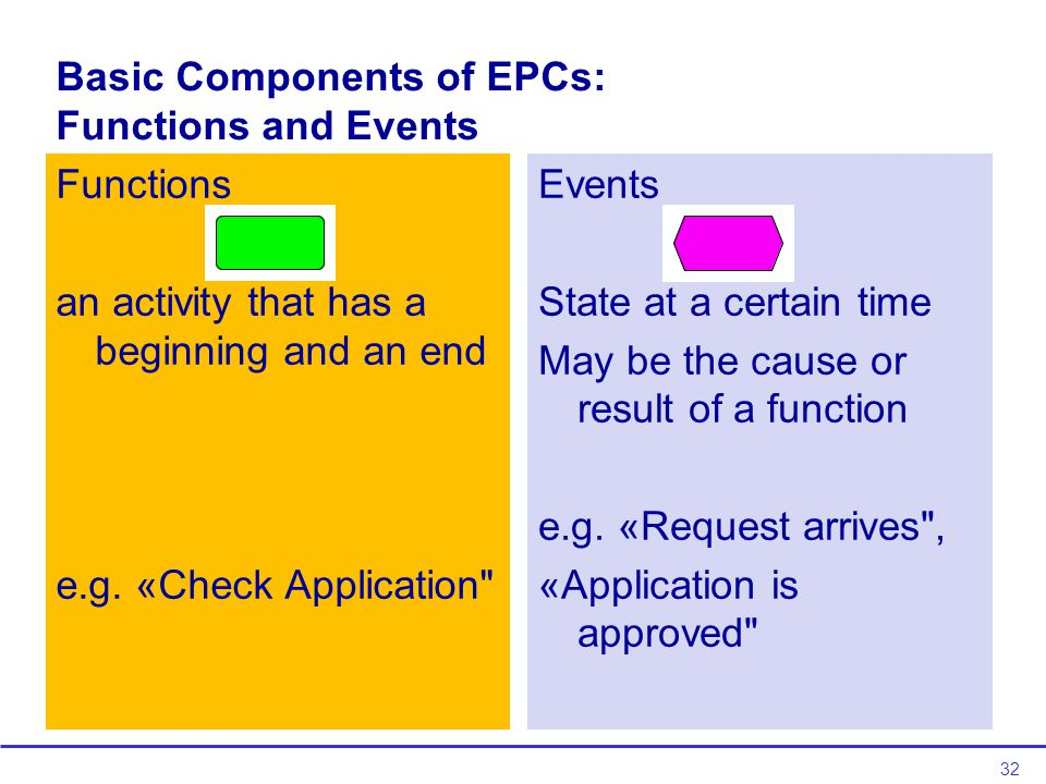 32 Basic Components of EPCs: Functions and Events Functions an activity that has a beginning and an end e.g.