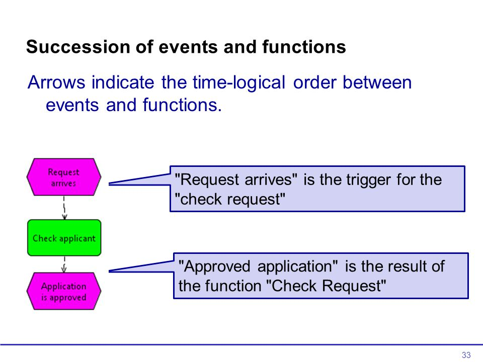 33 Succession of events and functions Arrows indicate the time-logical order between events and functions.