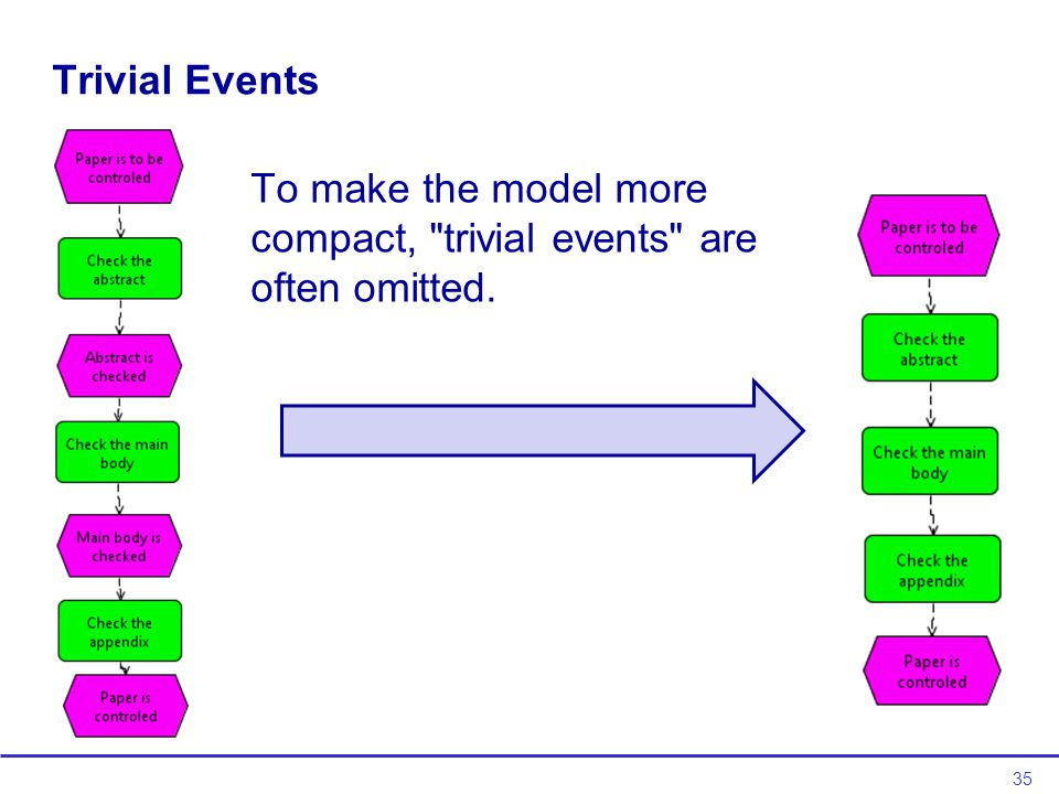 35 Trivial Events To make the model more compact, trivial events are often omitted.