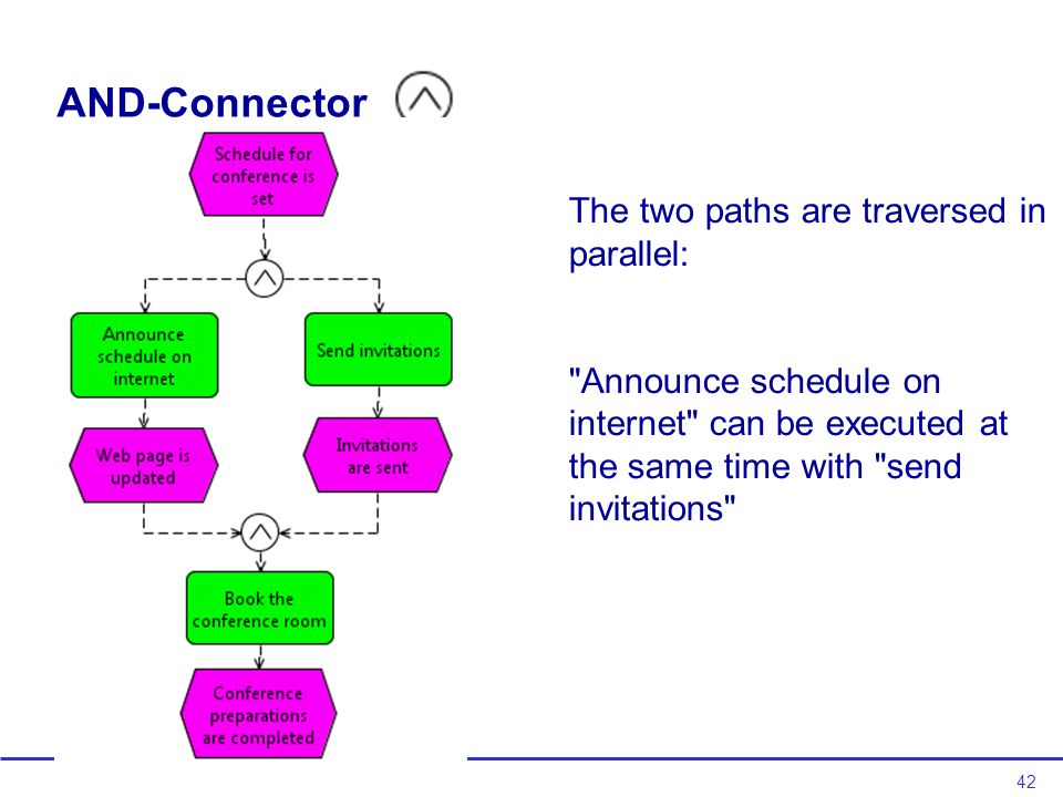 42 AND-Connector The two paths are traversed in parallel: Announce schedule on internet can be executed at the same time with send invitations