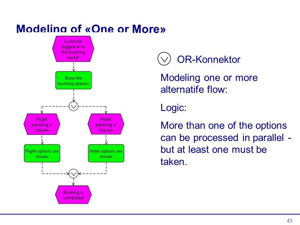 43 Modeling of «One or More» OR-Konnektor Modeling one or more alternatife flow: Logic: More than one of the options can be processed in parallel - but at least one must be taken.