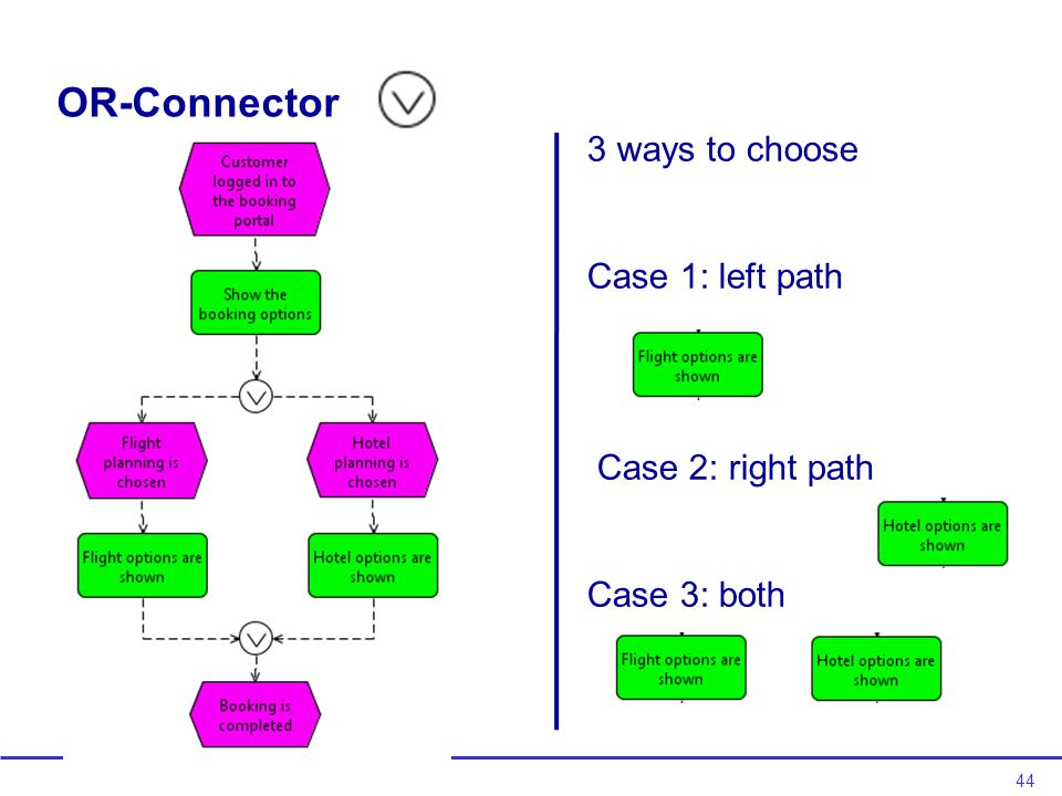 44 OR-Connector 3 ways to choose Case 1: left path Case 2: right path Case 3: both