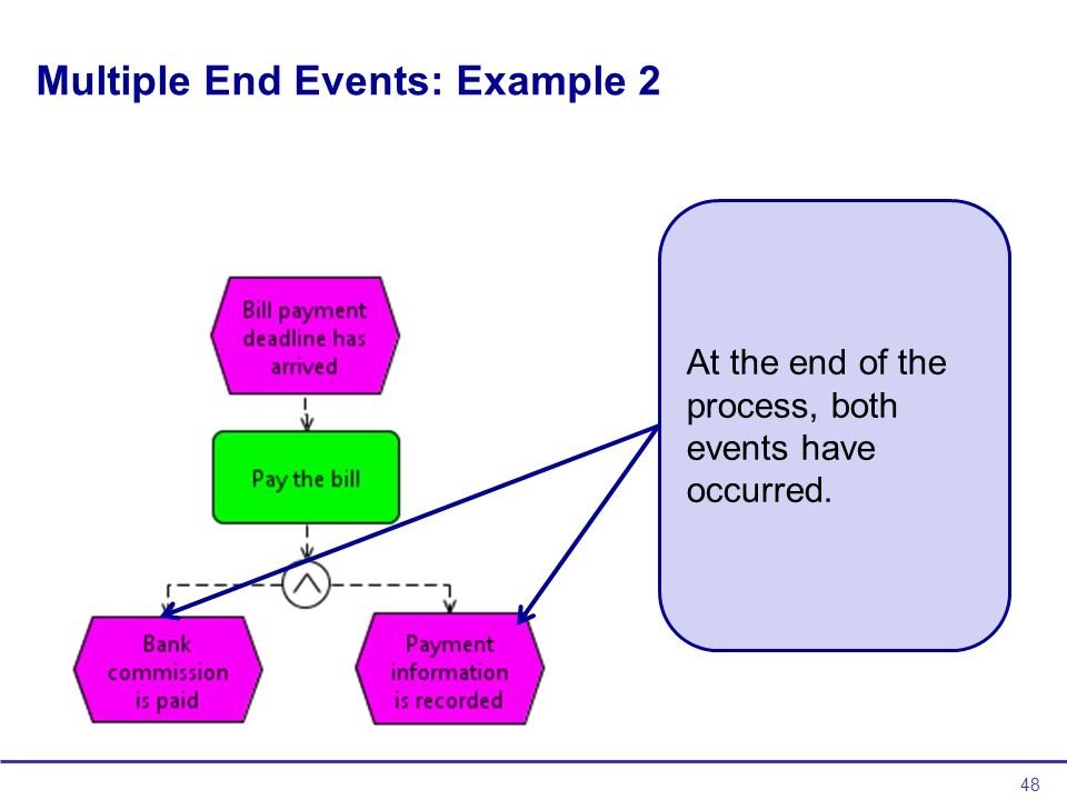 48 Multiple End Events: Example 2 At the end of the process, both events have occurred.