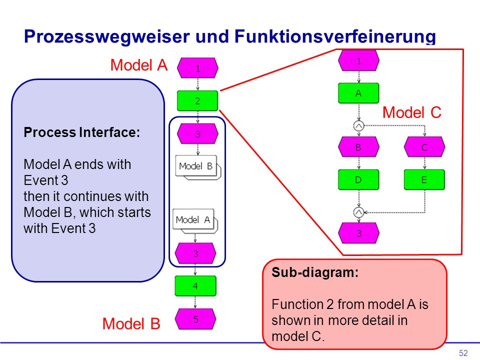 52 Prozesswegweiser und Funktionsverfeinerung Process Interface: Model A ends with Event 3 then it continues with Model B, which starts with Event 3 Sub-diagram: Function 2 from model A is shown in more detail in model C.