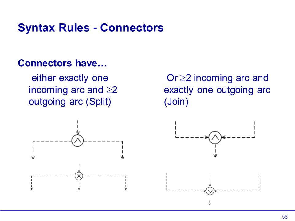58 Syntax Rules - Connectors Connectors have… either exactly one incoming arc and  2 outgoing arc (Split) Or  2 incoming arc and exactly one outgoing arc (Join)