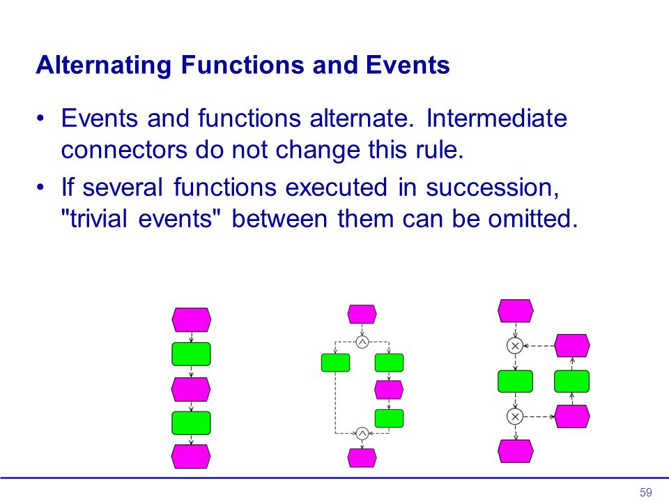 59 Alternating Functions and Events Events and functions alternate.