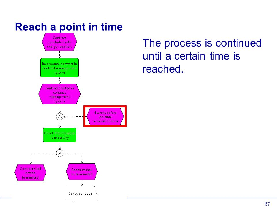 67 Reach a point in time The process is continued until a certain time is reached.
