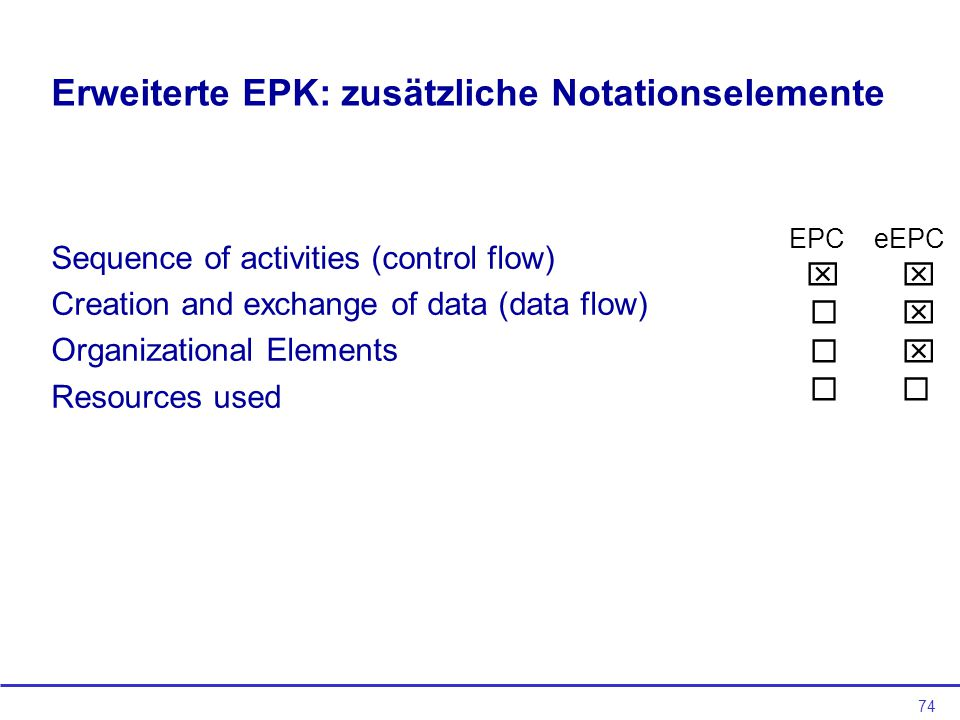 74 Erweiterte EPK: zusätzliche Notationselemente Sequence of activities (control flow) Creation and exchange of data (data flow) Organizational Elements Resources used EPC eEPC    