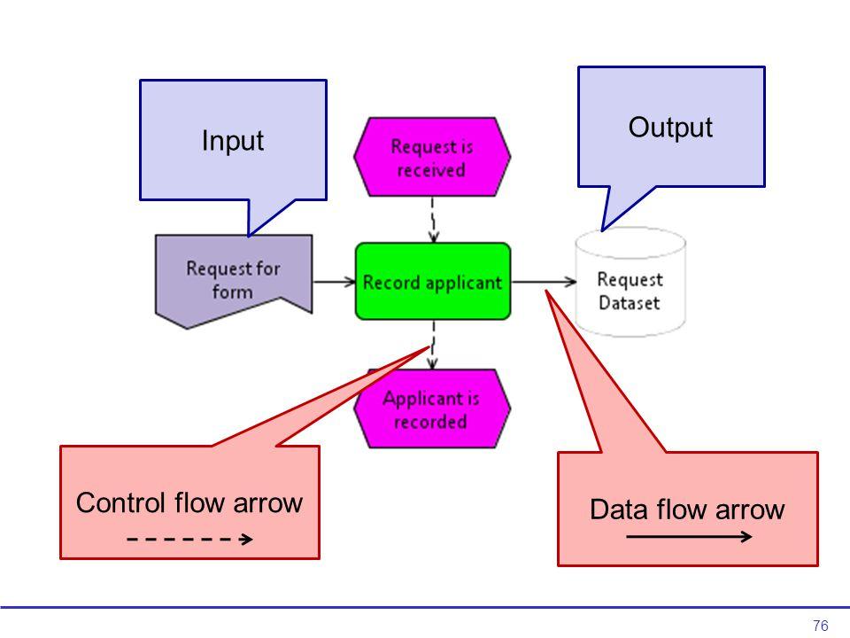 76 Input Output Control flow arrow Data flow arrow