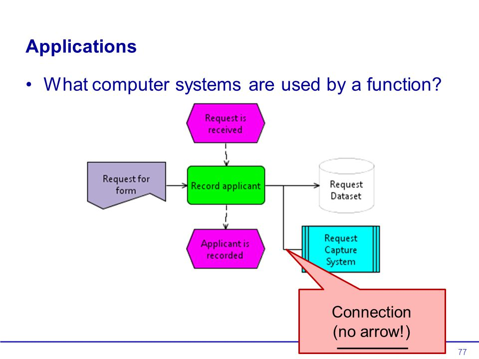 77 What computer systems are used by a function? Applications Connection (no arrow!)