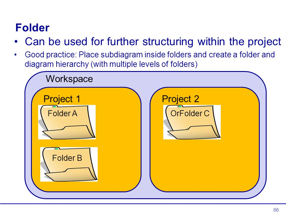 86 Folder Can be used for further structuring within the project Good practice: Place subdiagram inside folders and create a folder and diagram hierarchy (with multiple levels of folders) Project 1Project 2 Folder A Folder B OrFolder C Workspace