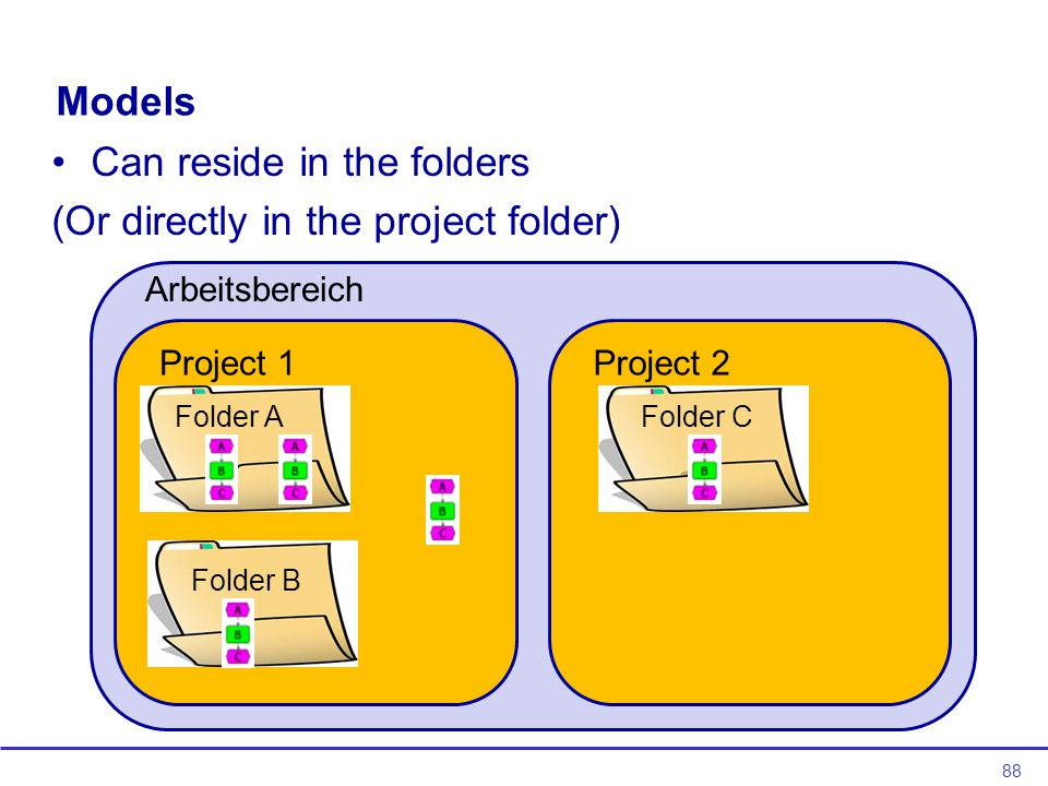88 Models Can reside in the folders (Or directly in the project folder) Project 1Project 2 Folder A Folder B Folder C Arbeitsbereich