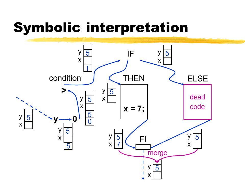 Symbolic interpretation condition IF THEN ELSE > y0 y x 5 y x 5 5 y x 5 5 0 y x 5 T y x 5 y x 5 y x 5 x = 7; y x 5 7 y x 5 dead code FI merge