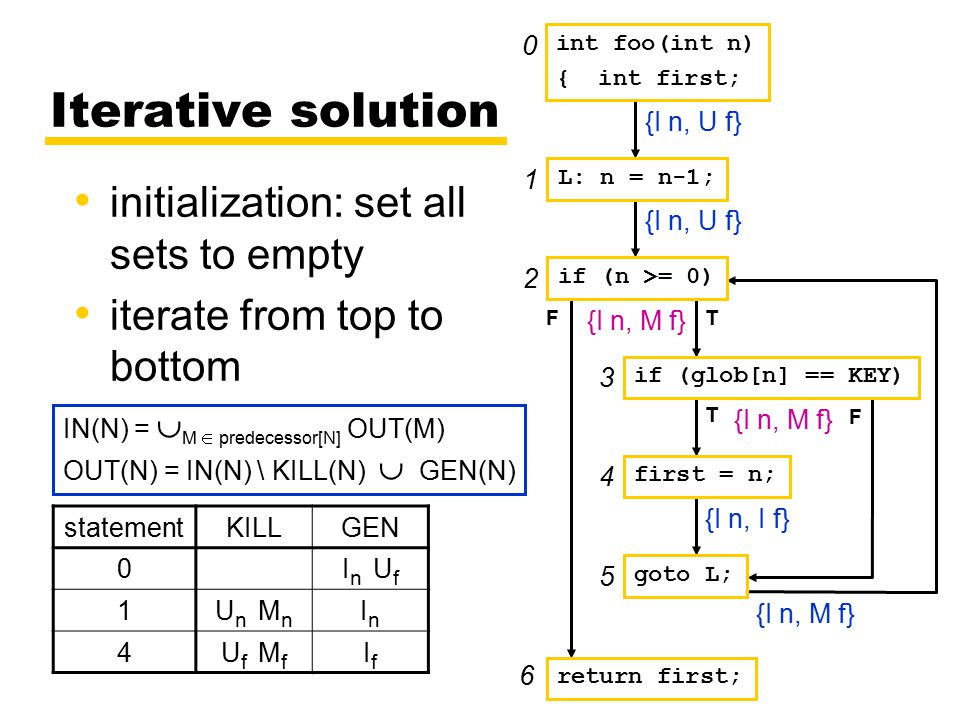 {} IN(N) =  M  predecessor[N] OUT(M) OUT(N) = IN(N) \ KILL(N)  GEN(N) Iterative solution initialization: set all sets to empty iterate from top to