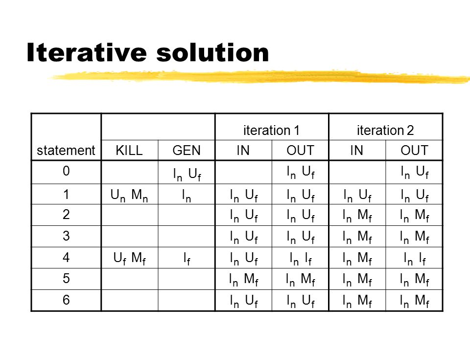 Iterative solution statement iteration 1iteration 2 KILLGENINOUTINOUT 0 I n U f 1U n M n InIn I n U f 2 I n M f 3I n U f I n M f 4U f M f IfIf I n U f