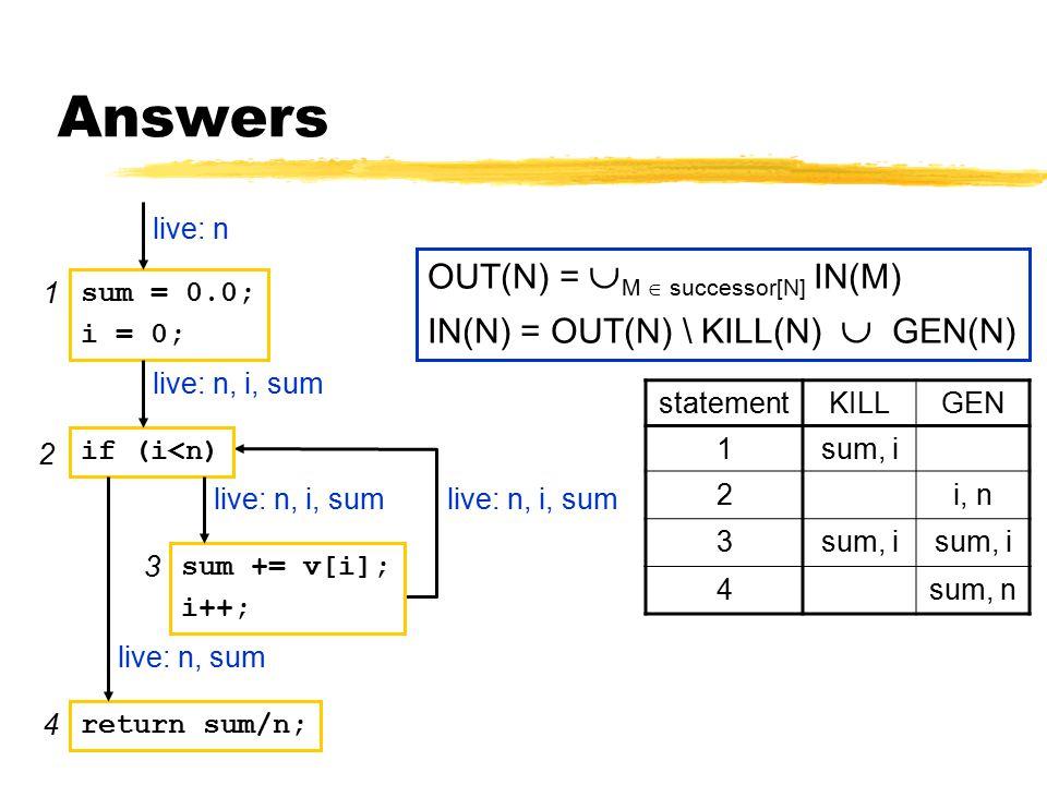 Answers sum = 0.0; i = 0; if (i<n) sum += v[i]; i++; return sum/n; live: n live: n, i, sum live: n, sum live: n, i, sum OUT(N) =  M  successor[N] IN(M) IN(N) = OUT(N) \ KILL(N)  GEN(N) statementKILLGEN 1sum, i 2i, n 3sum, i 4sum, n 2 3 1 4