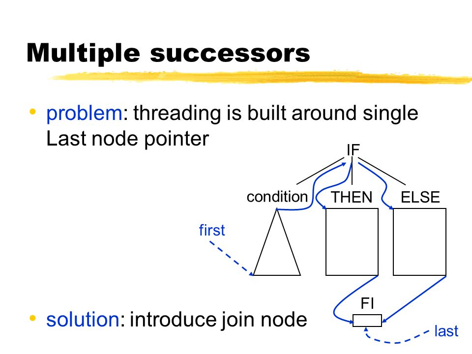 Multiple successors problem: threading is built around single Last node pointer solution: introduce join node IF condition THENELSE first last FI