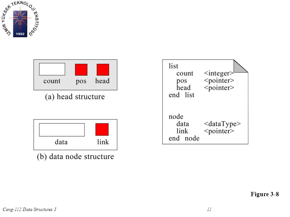 Ceng-112 Data Structures I 11 Figure 3-8