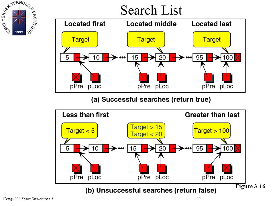 Ceng-112 Data Structures I 25 Figure 3-16 Search List