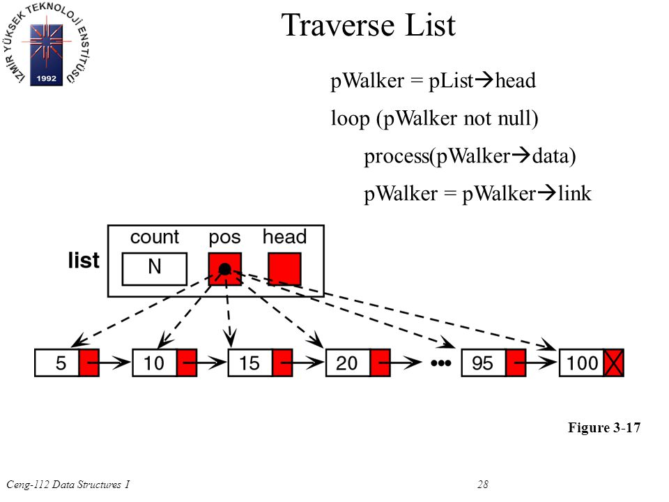 Ceng-112 Data Structures I 28 Figure 3-17 Traverse List pWalker = pList  head loop (pWalker not null) process(pWalker  data) pWalker = pWalker  link