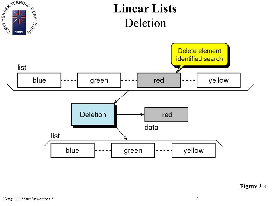 Ceng-112 Data Structures I 6 Figure 3-4 Linear Lists Deletion