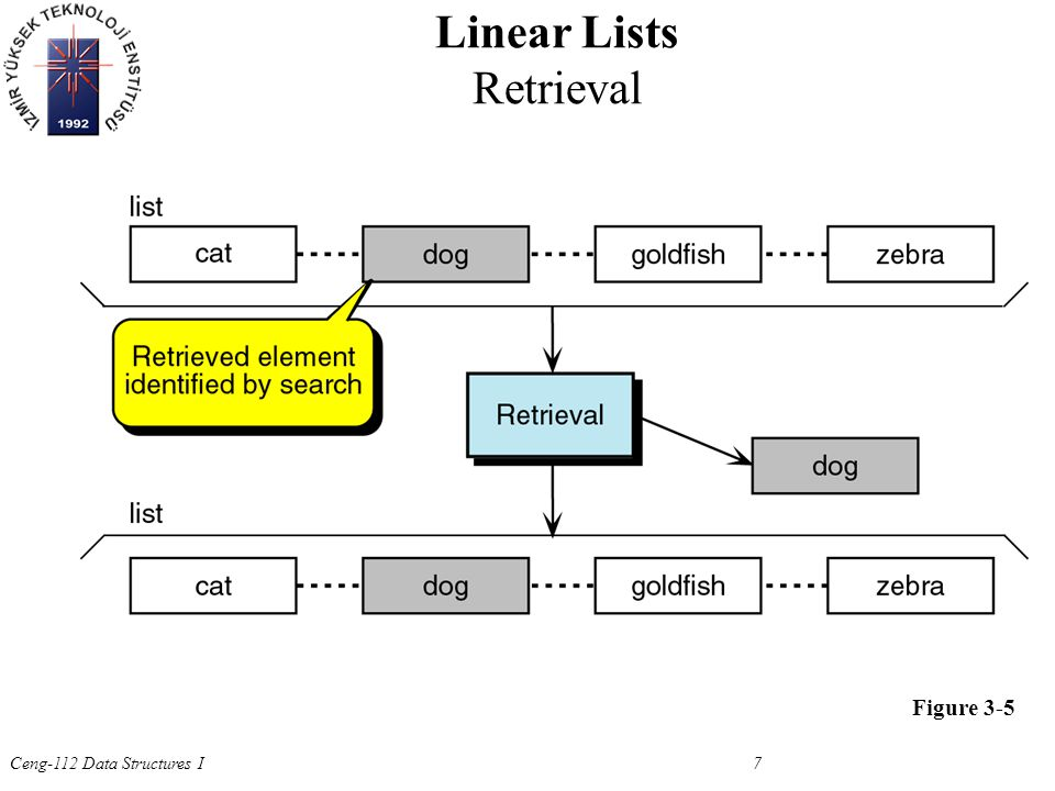 Ceng-112 Data Structures I 7 Figure 3-5 Linear Lists Retrieval