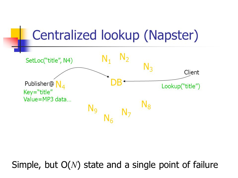 """Centralized lookup (Napster) Publisher@ Client Lookup(""""title"""") N6N6 N9N9 N7N7 DB N8N8 N3N3 N2N2 N1N1 SetLoc(""""title"""", N4) Simple, but O( N ) state and"""