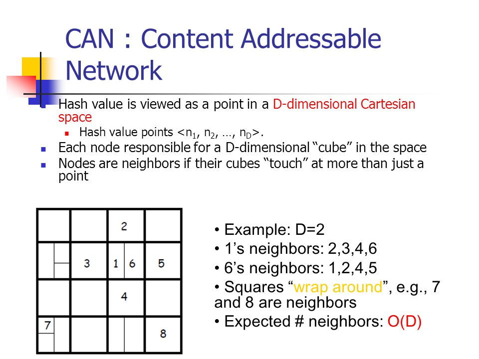 CAN : Content Addressable Network Hash value is viewed as a point in a D-dimensional Cartesian space Hash value points. Each node responsible for a D-