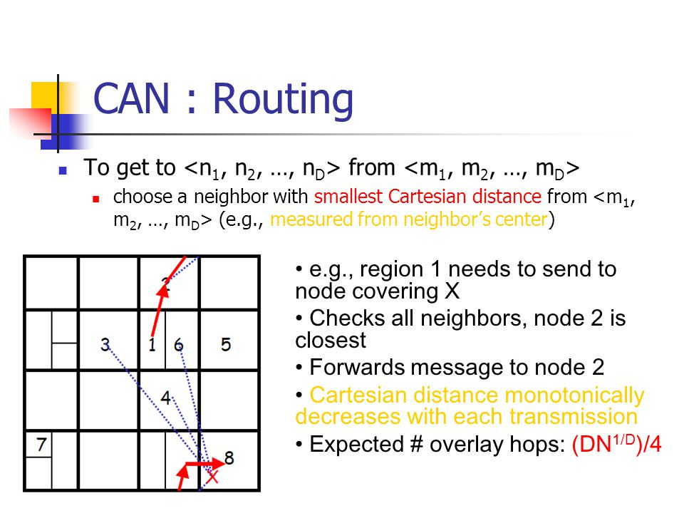 CAN : Routing To get to from choose a neighbor with smallest Cartesian distance from (e.g., measured from neighbor's center) e.g., region 1 needs to s