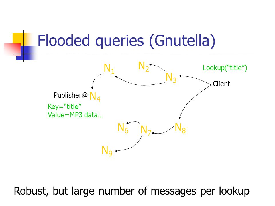 """Flooded queries (Gnutella) N4N4 Publisher@ Client N6N6 N9N9 N7N7 N8N8 N3N3 N2N2 N1N1 Robust, but large number of messages per lookup Key=""""title"""" Value"""