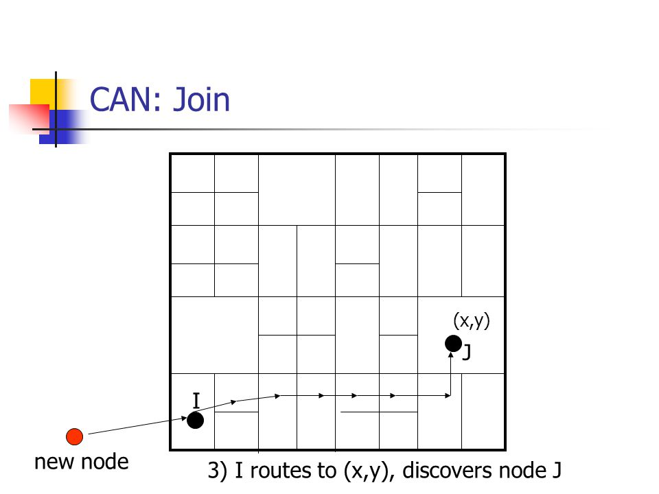 CAN: Join (x,y) 3) I routes to (x,y), discovers node J I J new node