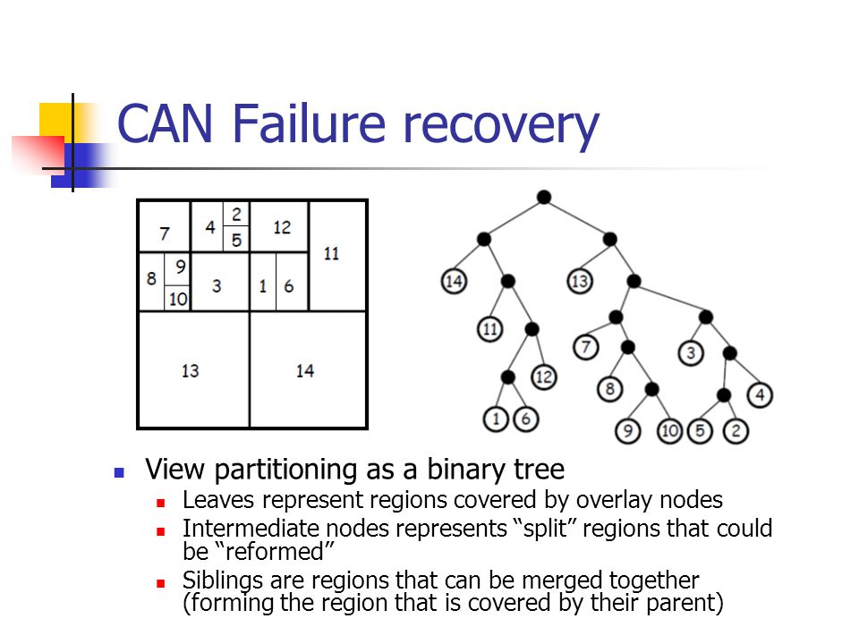"""CAN Failure recovery View partitioning as a binary tree Leaves represent regions covered by overlay nodes Intermediate nodes represents """"split"""" region"""