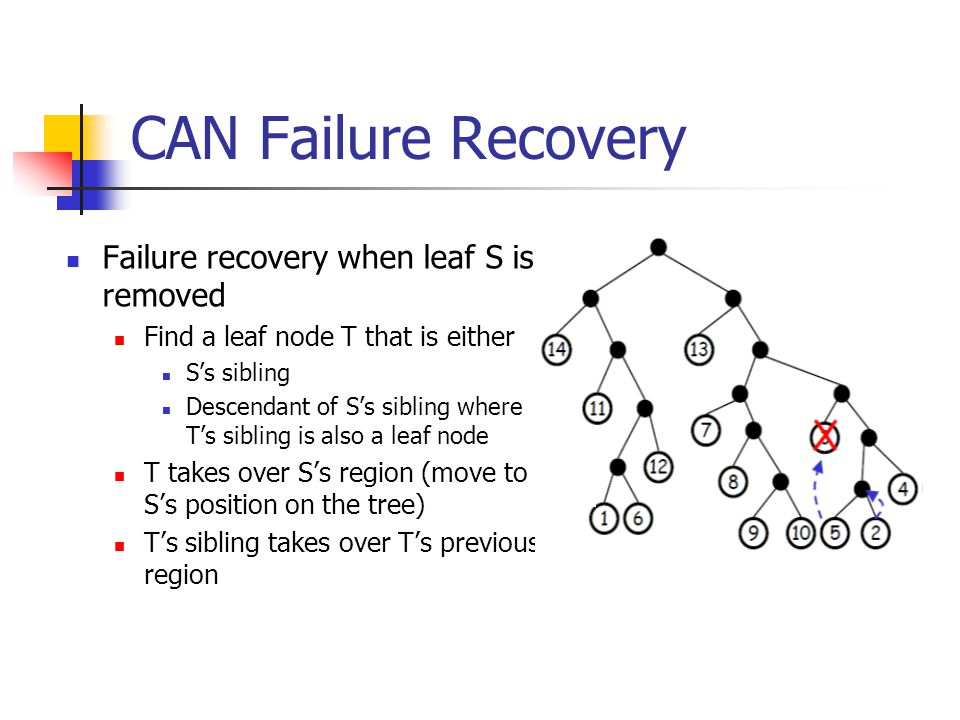 CAN Failure Recovery Failure recovery when leaf S is removed Find a leaf node T that is either S's sibling Descendant of S's sibling where T's sibling