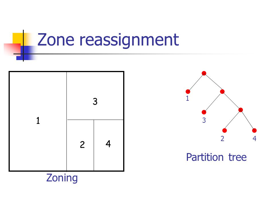 Zone reassignment 1 2 3 4 1 3 24 Zoning Partition tree