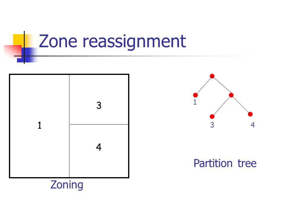 Zone reassignment 1 3 4 1 34 Zoning Partition tree