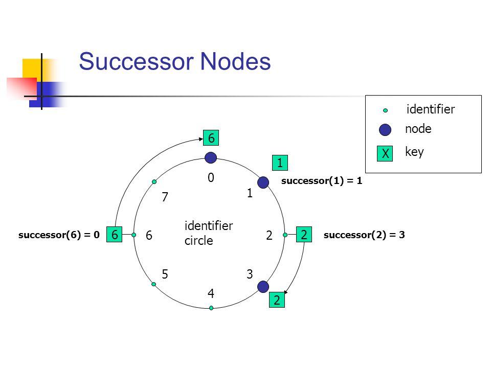 6 1 2 6 0 4 26 5 1 3 7 2 identifier circle identifier node X key Successor Nodes successor(1) = 1 successor(2) = 3successor(6) = 0