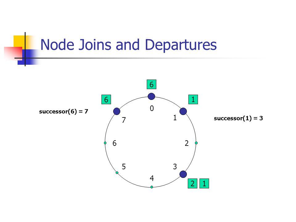 Node Joins and Departures 6 1 2 0 4 26 5 1 3 7 successor(6) = 7 6 1 successor(1) = 3